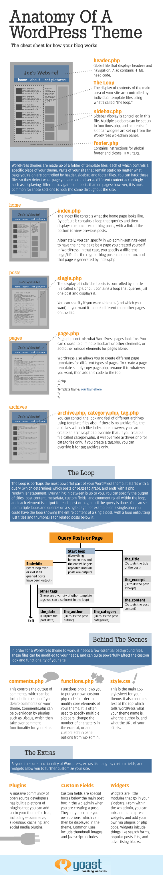 The Anatomy Of Wordpress   Infographic