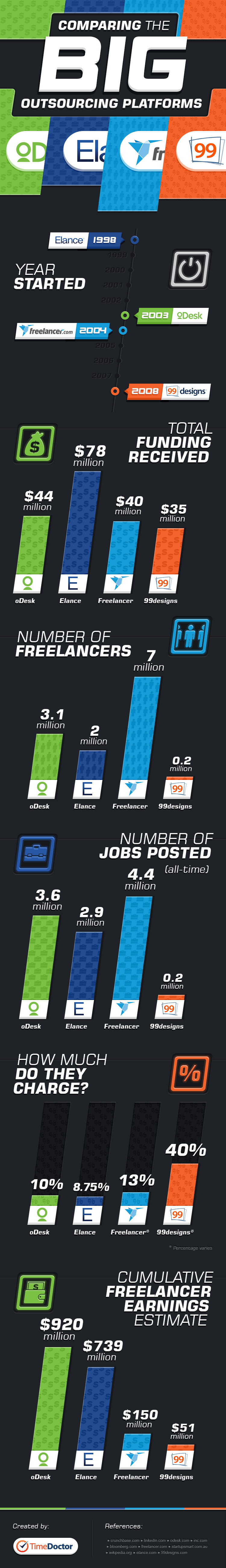 Comparing The Biggest Freelance Sites On The Web