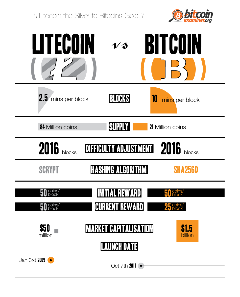 Litecoin vs Bitcoin: Who wins the Crypto-battle?